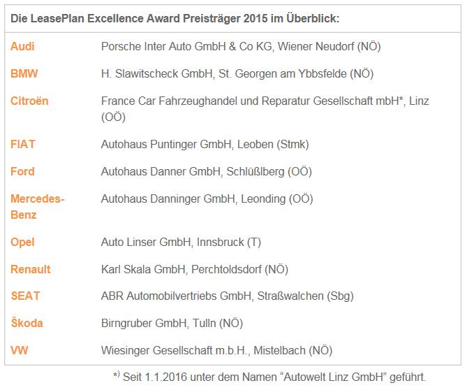 Excellence Award Sieger