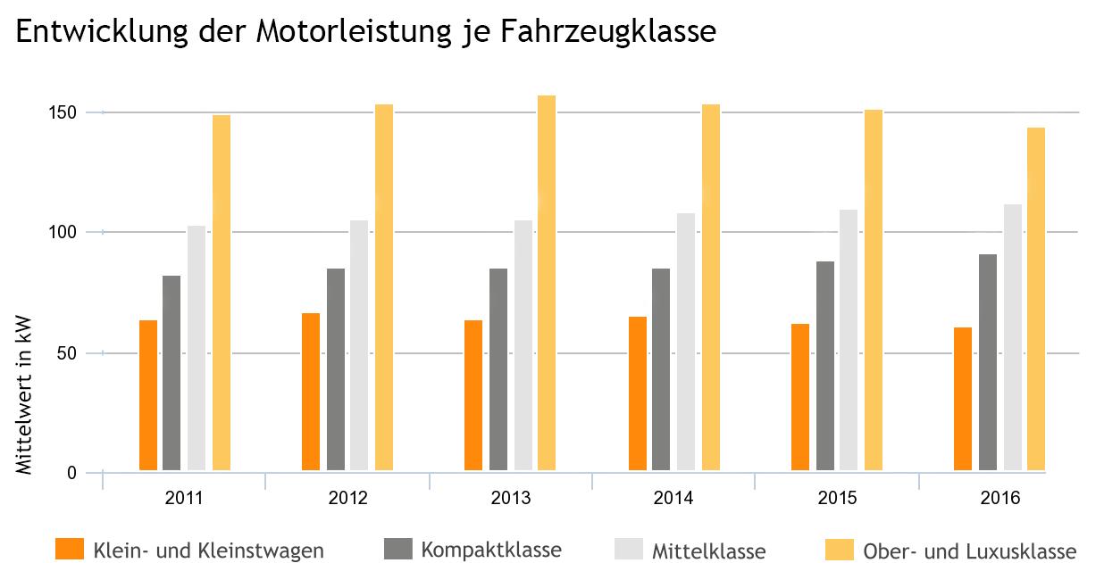 Motorleistung Statistiken